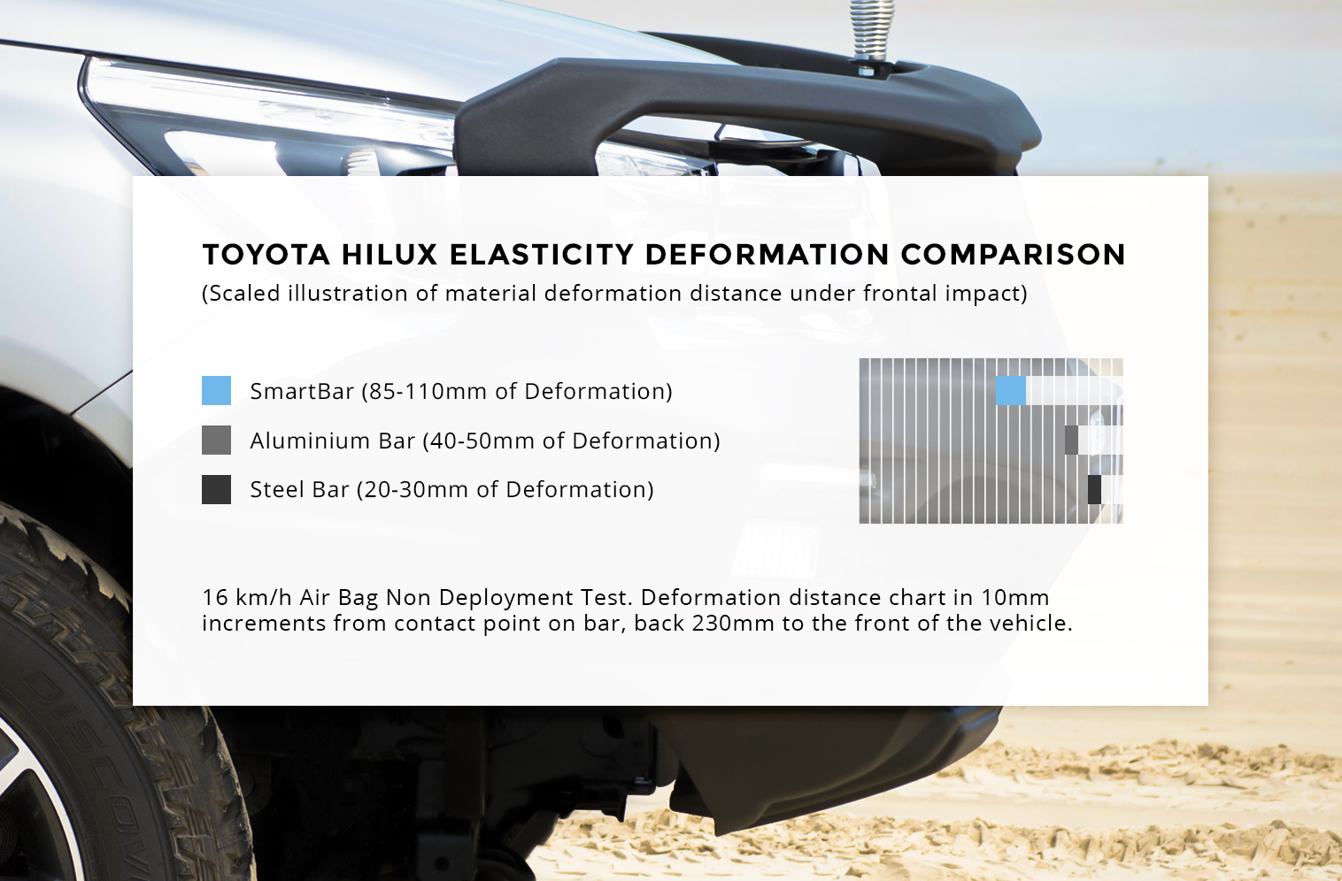 SmartBar vs alloy and steel bull bars elasticity deformation comparison graph