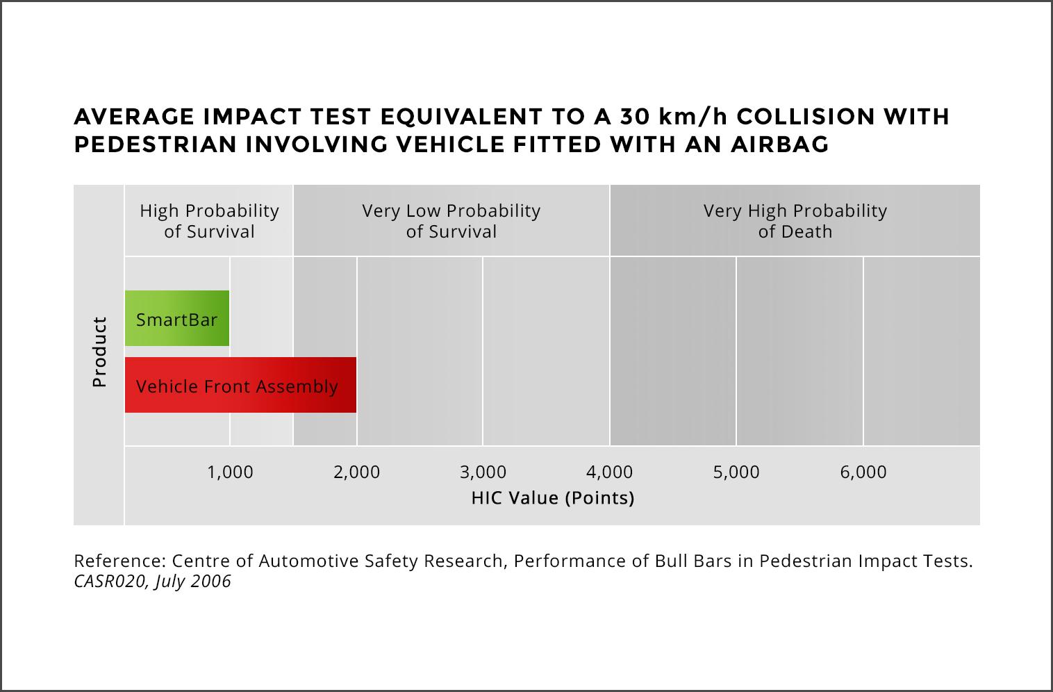 Crash impact results graph comparing a SmartBar bull bar to steel bull bars